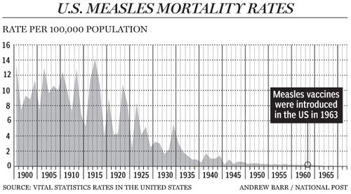 Measles mortality rates US